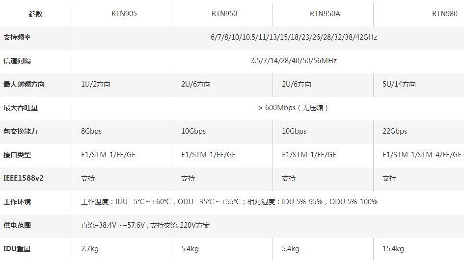 RTN900系列分体式IP微波传输